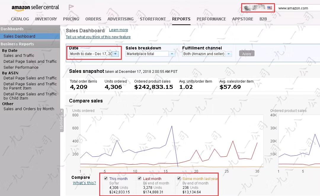 亚马逊运营小伙伴12月已经完成300万销售业绩.jpg